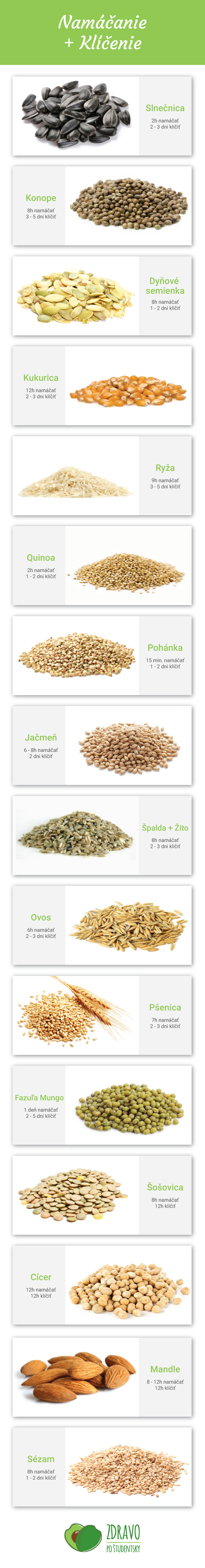 navod-doba-klicenia-a-namacania-semienok
